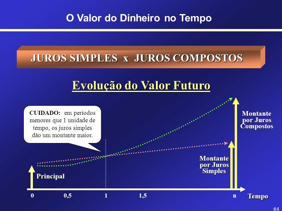 63 O Valor do Dinheiro no Tempo JUROS COMPOSTOS Juros Compostos : É o tipo de juros mais usado. É o juros sobre juros. J = juros P = capital inicial (