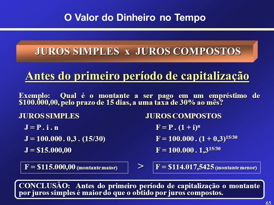 64 O Valor do Dinheiro no Tempo Evolução do Valor Futuro Tempo Montante por Juros Simples Principal JUROS SIMPLES x JUROS COMPOSTOS Montante por Juros