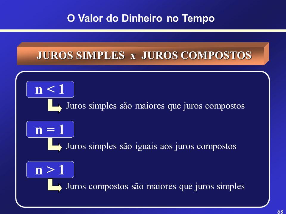 Valor Futuro Tempo VP Juros simples maiores que compostos Juros compostos maiores que simples n = 1 O Valor do Dinheiro no Tempo