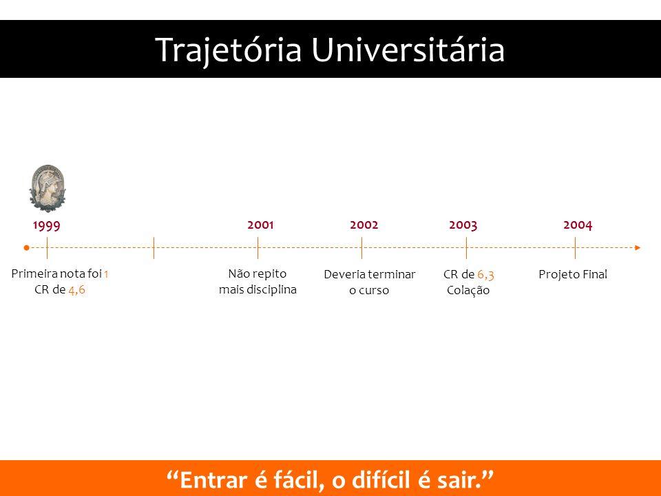 Trajetória Universitária Primeira nota foi 1 CR de 4,6 1999 Não repito mais disciplina Deveria terminar o curso CR de 6,3 Colação Projeto Final 200120