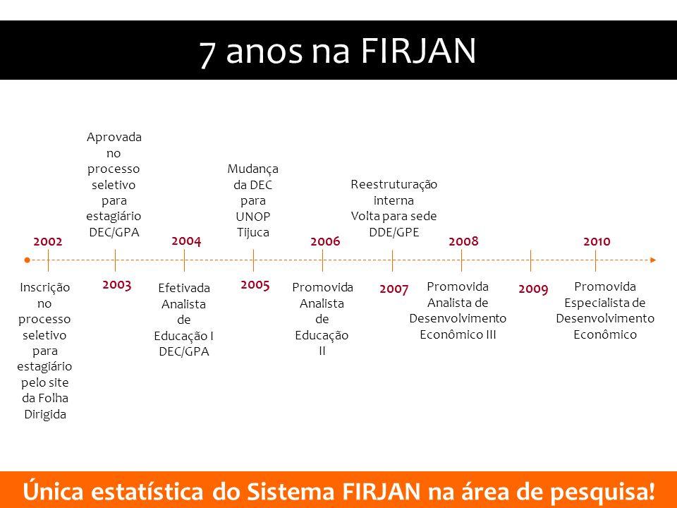 7 anos na FIRJAN 2002 2009 2008 2007 2006 20052003 2004 2010 Aprovada no processo seletivo para estagiário DEC/GPA Inscrição no processo seletivo para