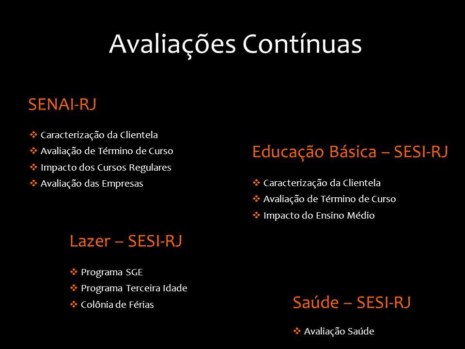 Caracterização da Clientela Avaliação de Término de Curso Impacto dos Cursos Regulares Avaliação das Empresas SENAI-RJ Educação Básica – SESI-RJ Avali