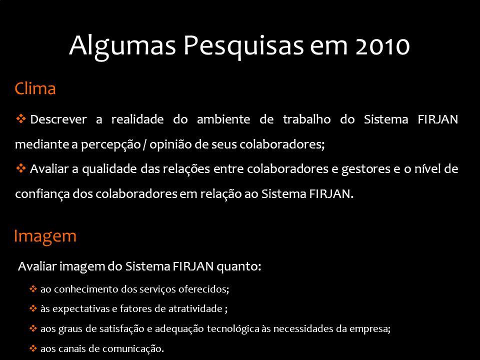 Algumas Pesquisas em 2010 Avaliar imagem do Sistema FIRJAN quanto: Imagem ao conhecimento dos serviços oferecidos; às expectativas e fatores de atrati