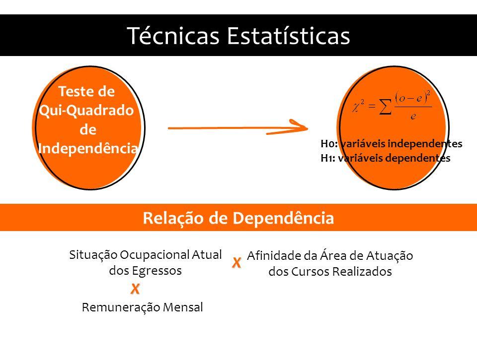 Estatísticas Descritivas Técnicas Estatísticas Situação Ocupacional Atual dos Egressos Relação de Dependência Afinidade da Área de Atuação dos Cursos Realizados X Remuneração Mensal X Teste de Qui-Quadrado de Independência H0: variáveis independentes H1: variáveis dependentes