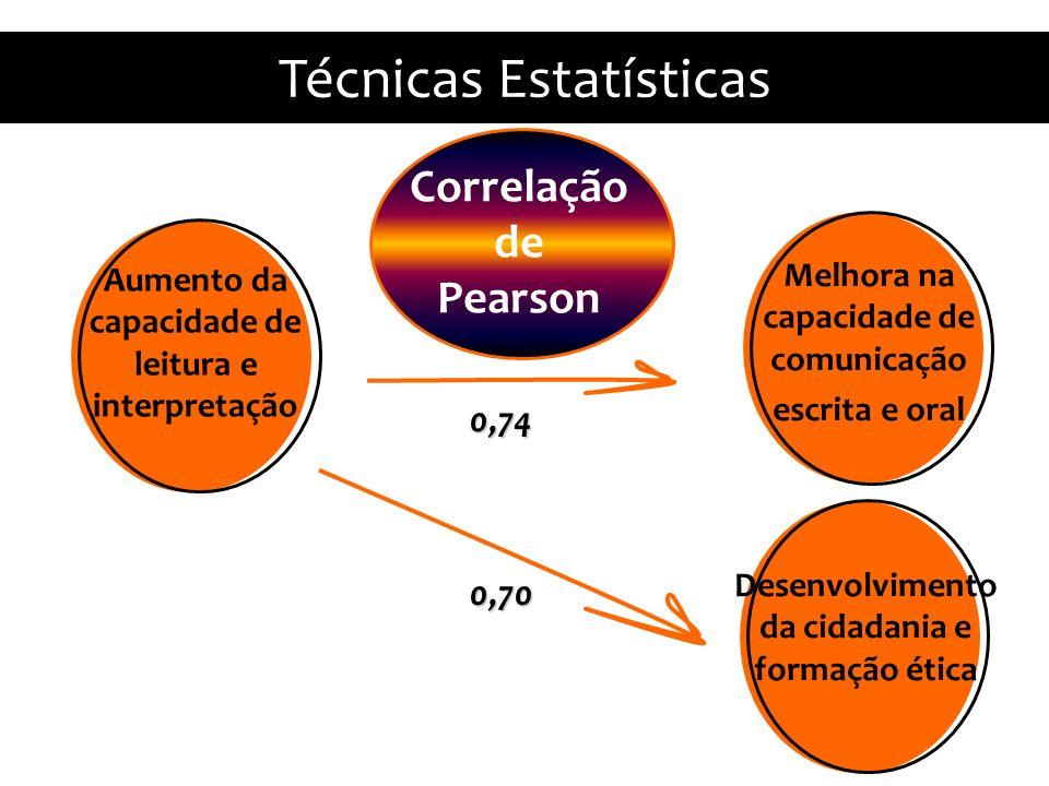 Aumento da capacidade de leitura e interpretação Melhora na capacidade de comunicação escrita e oral Correlação de Pearson Técnicas Estatísticas Desenvolvimento da cidadania e formação ética 0,74 0,70