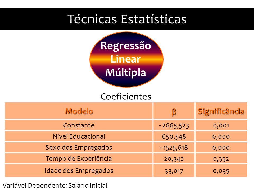 Técnicas Estatísticas ModeloSignificância Constante- 2665,5230,001 Nível Educacional650,5480,000 Sexo dos Empregados- 1525,6180,000 Tempo de Experiência20,3420,352 Idade dos Empregados33,0170,035 Coeficientes Regressão Linear Múltipla Variável Dependente: Salário Inicial