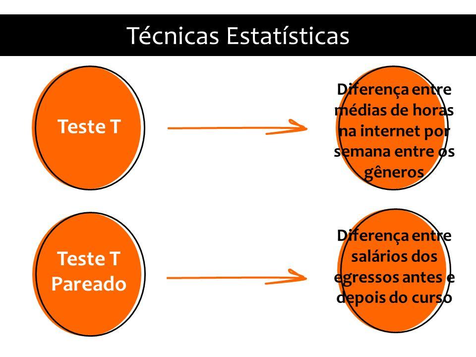 Teste T Pareado Diferença entre salários dos egressos antes e depois do curso Técnicas Estatísticas Teste T Diferença entre médias de horas na internet por semana entre os gêneros