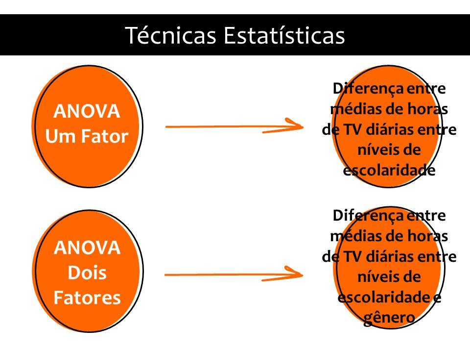 Diferença entre médias de horas de TV diárias entre níveis de escolaridade e gênero Técnicas Estatísticas ANOVA Um Fator Diferença entre médias de horas de TV diárias entre níveis de escolaridade ANOVA Dois Fatores