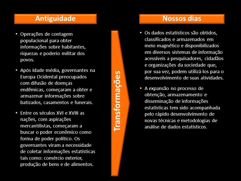 Operações de contagem populacional para obter informações sobre habitantes, riquezas e poderio militar dos povos.