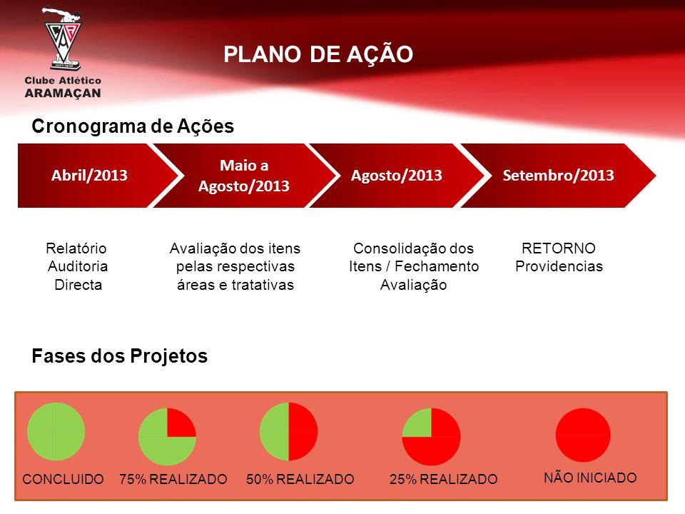 Abril/2013 Maio a Agosto/2013 Agosto/2013Setembro/2013 Relatório Auditoria Directa Avaliação dos itens pelas respectivas áreas e tratativas Consolidaç