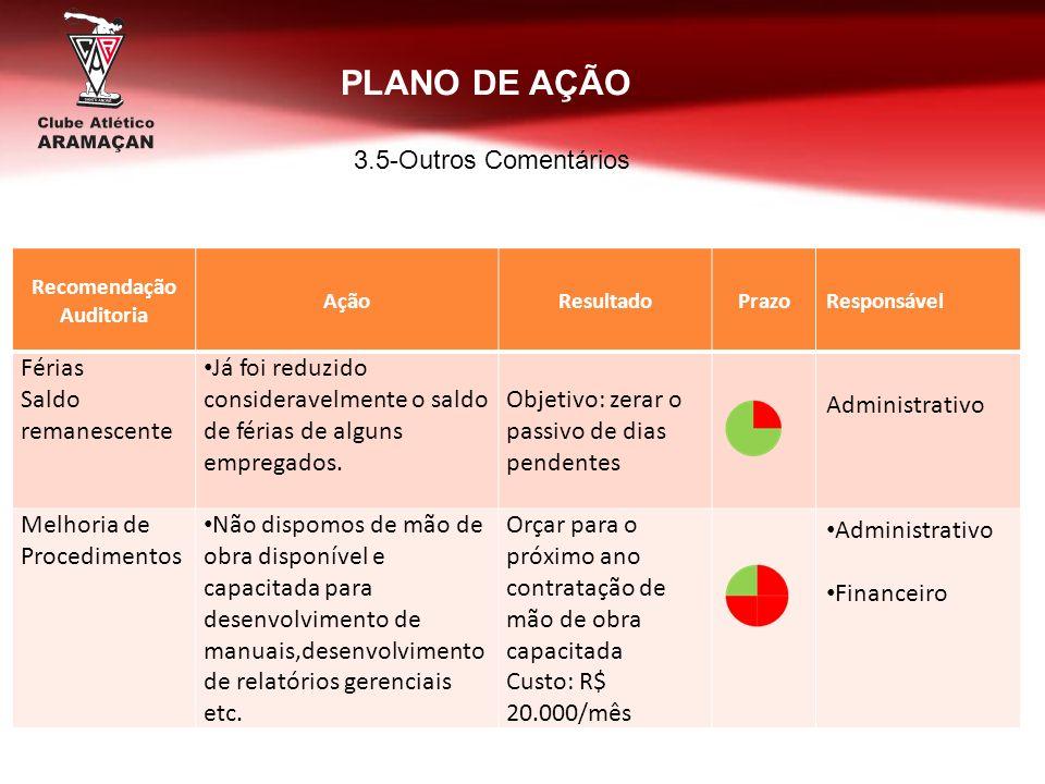 Recomendação Auditoria AçãoResultadoPrazoResponsável Férias Saldo remanescente Já foi reduzido consideravelmente o saldo de férias de alguns empregado