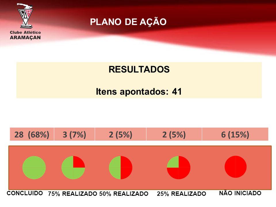 RESULTADOS Itens apontados: 41 CONCLUIDO 75% REALIZADO50% REALIZADO25% REALIZADO NÃO INICIADO PLANO DE AÇÃO 28 (68%)3 (7%)2 (5%) 6 (15%)