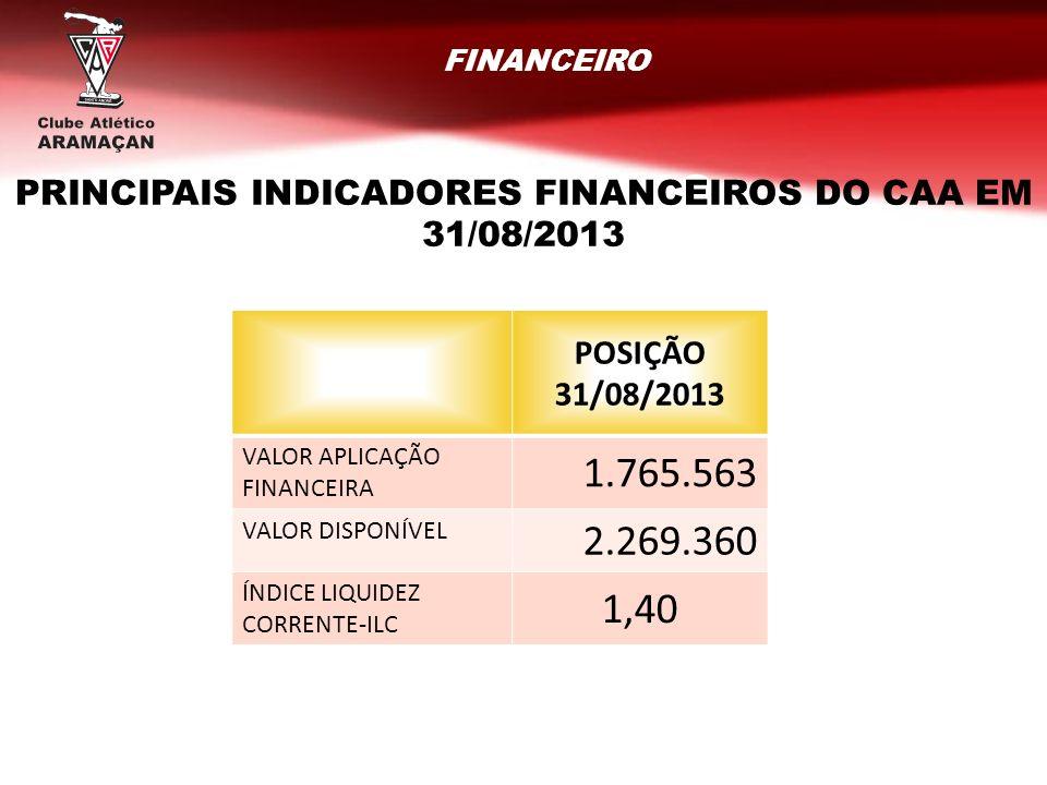 FINANCEIRO RESULTADOS GERAIS POSIÇÃO 31/08/2013 VALOR APLICAÇÃO FINANCEIRA 1.765.563 VALOR DISPONÍVEL 2.269.360 ÍNDICE LIQUIDEZ CORRENTE-ILC 1,40 PRIN