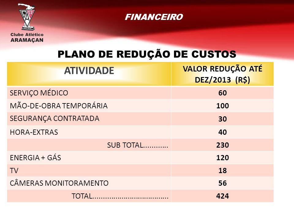 FINANCEIRO RESULTADOS GERAIS ATIVIDADE VALOR REDUÇÃO ATÉ DEZ/2013 (R$) SERVIÇO MÉDICO60 MÃO-DE-OBRA TEMPORÁRIA100 SEGURANÇA CONTRATADA 30 HORA-EXTRAS4