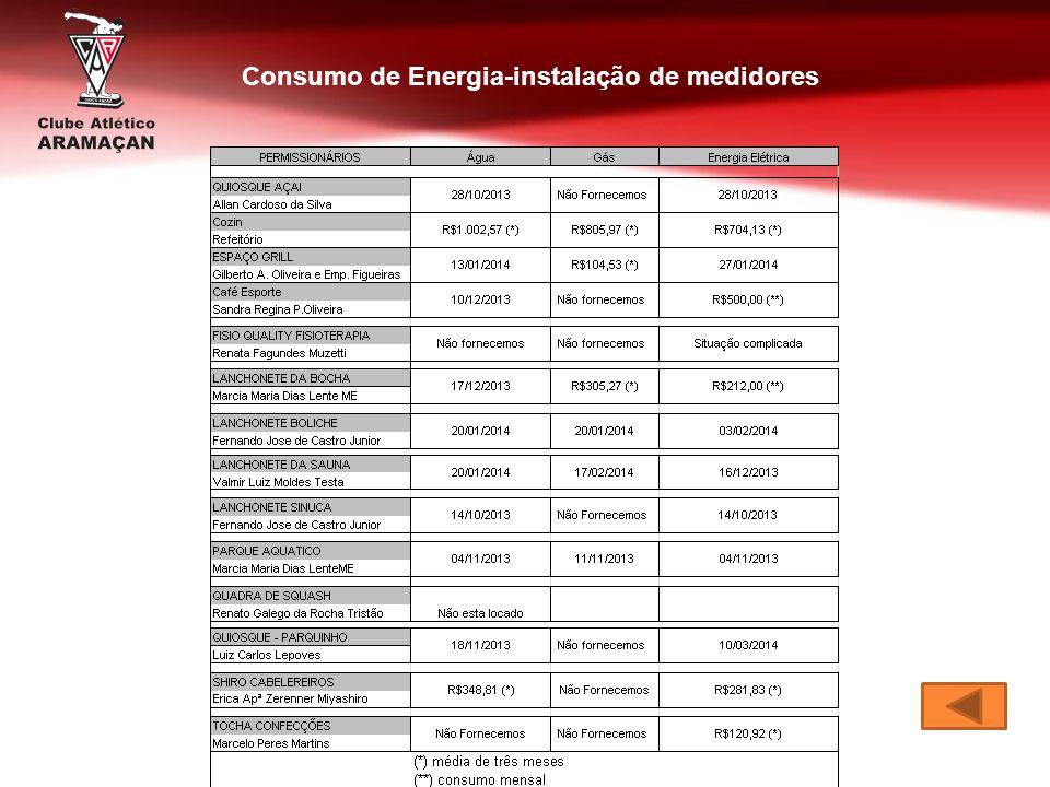 Consumo de Energia-instalação de medidores