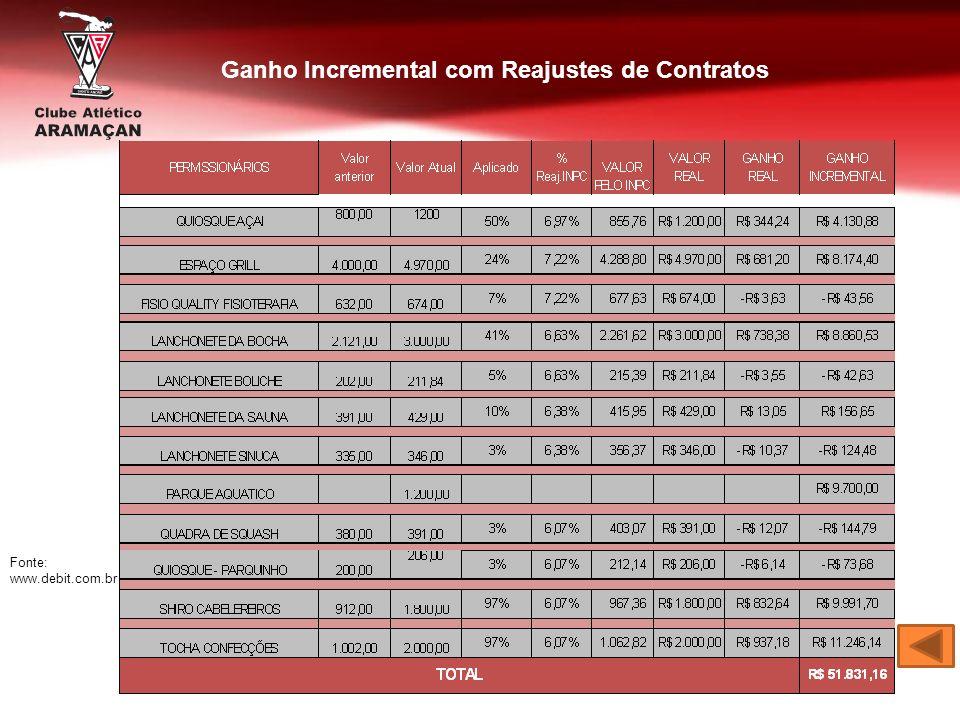 Ganho Incremental com Reajustes de Contratos Fonte: www.debit.com.br