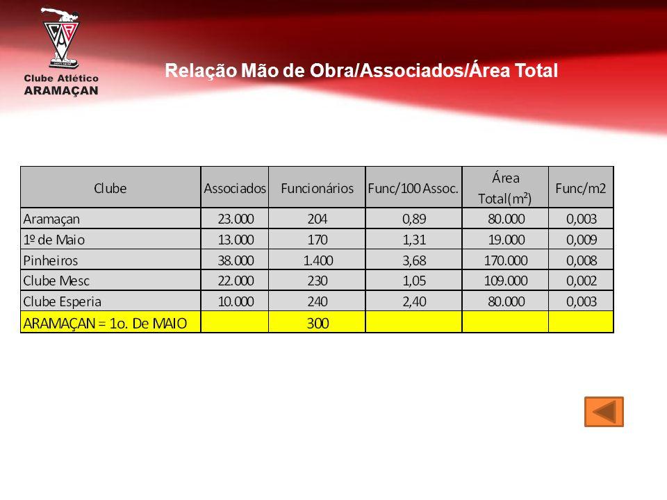 Relação Mão de Obra/Associados/Área Total