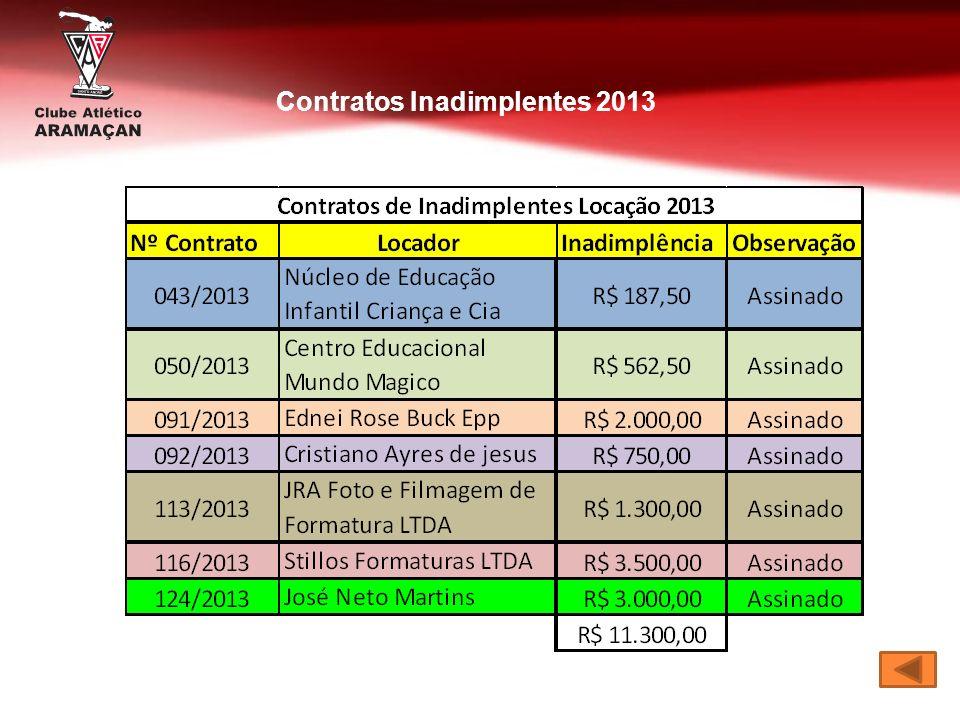 Contratos Inadimplentes 2013