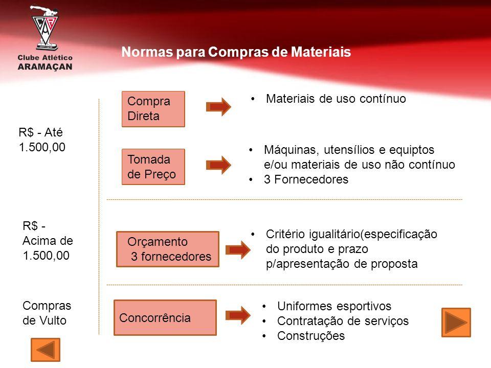 Normas para Compras de Materiais R$ - Até 1.500,00 R$ - Acima de 1.500,00 Compras de Vulto Compra Direta Tomada de Preço Orçamento 3 fornecedores Conc