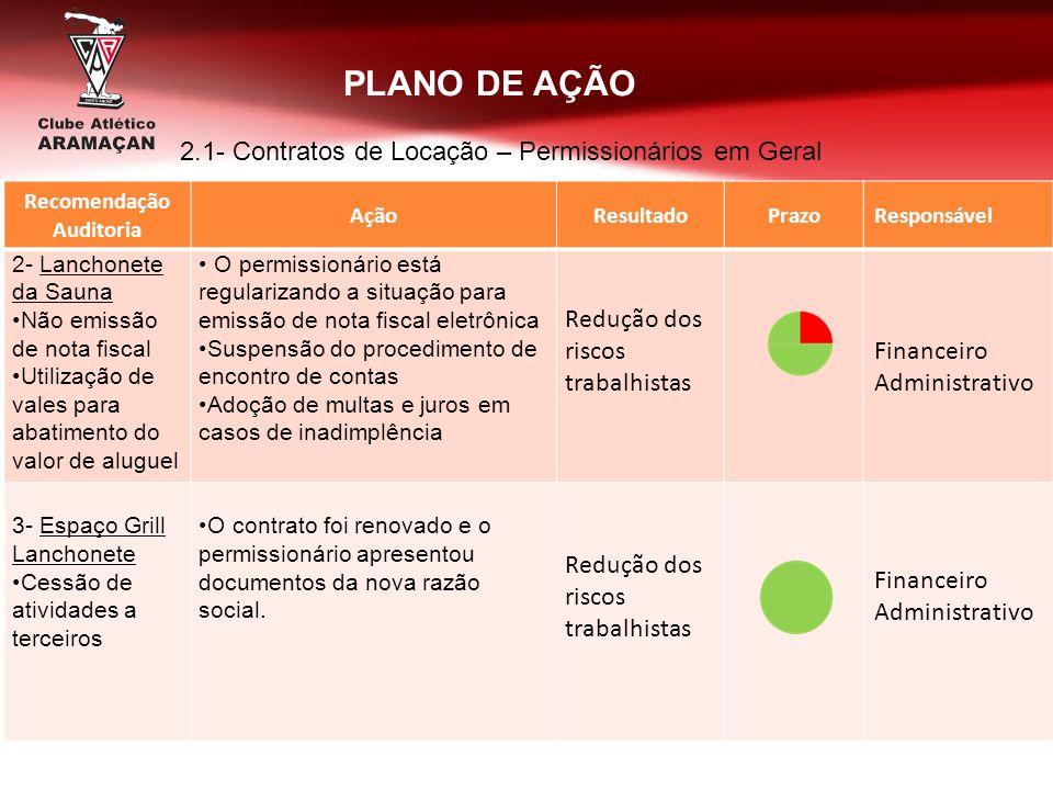 Recomendação Auditoria AçãoResultadoPrazoResponsável 2- Lanchonete da Sauna Não emissão de nota fiscal Utilização de vales para abatimento do valor de