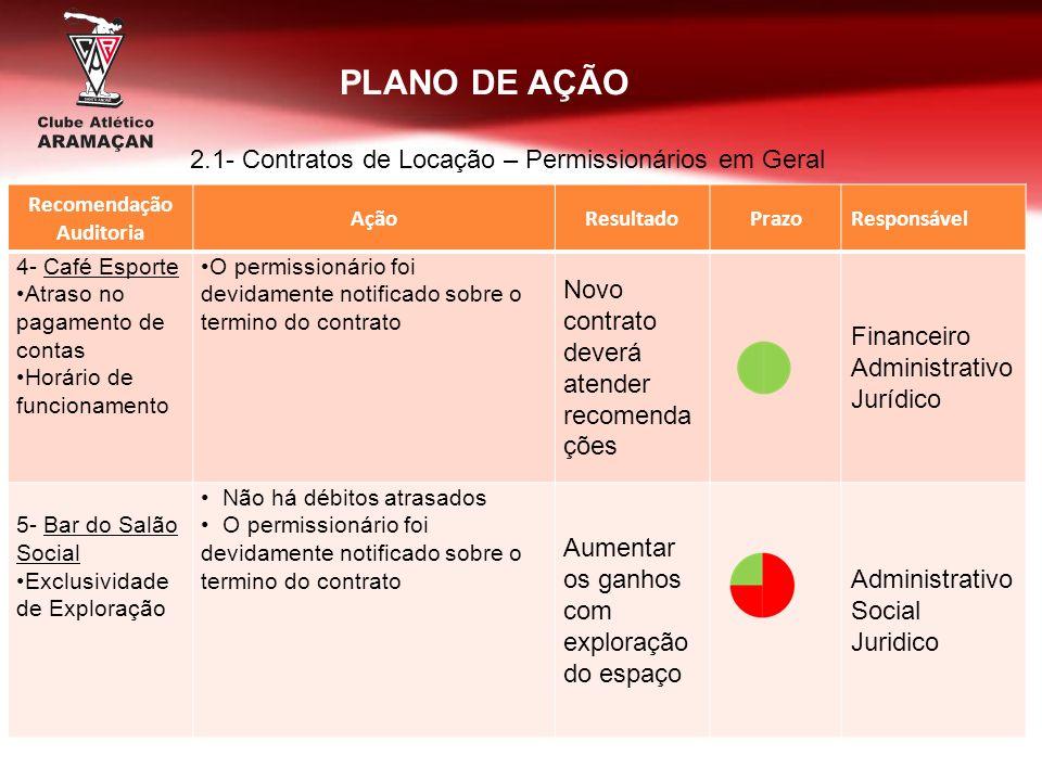 Recomendação Auditoria AçãoResultadoPrazoResponsável 4- Café Esporte Atraso no pagamento de contas Horário de funcionamento O permissionário foi devid