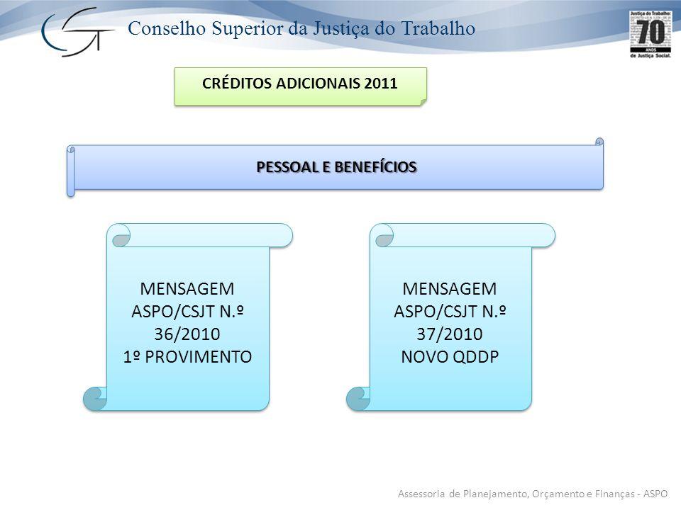 Conselho Superior da Justiça do Trabalho Assessoria de Planejamento, Orçamento e Finanças - ASPO CRÉDITOS ADICIONAIS 2011 MENSAGEM ASPO/CSJT N.º 36/2010 1º PROVIMENTO MENSAGEM ASPO/CSJT N.º 36/2010 1º PROVIMENTO MENSAGEM ASPO/CSJT N.º 37/2010 NOVO QDDP MENSAGEM ASPO/CSJT N.º 37/2010 NOVO QDDP PESSOAL E BENEFÍCIOS