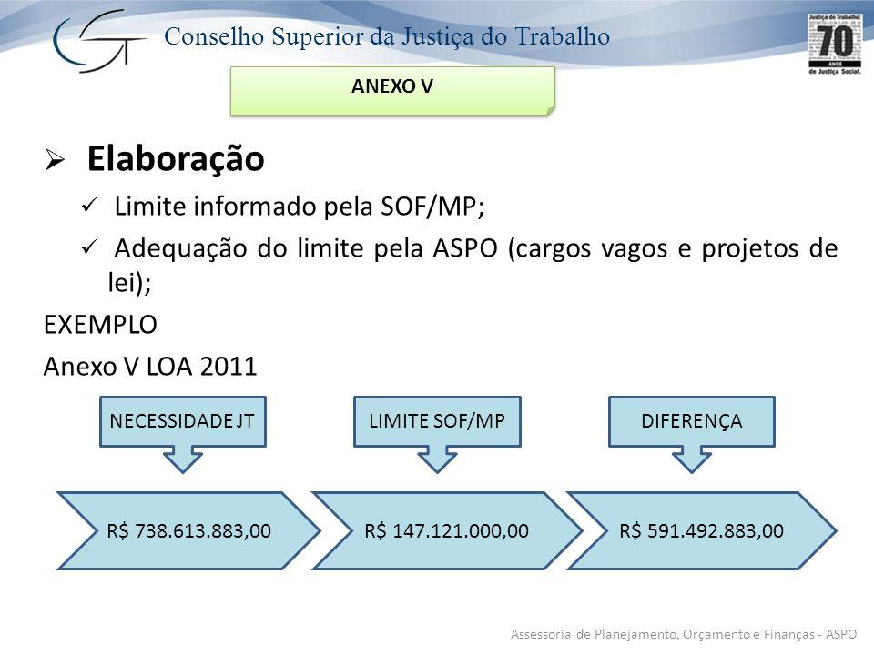 Conselho Superior da Justiça do Trabalho Elaboração Limite informado pela SOF/MP; Adequação do limite pela ASPO (cargos vagos e projetos de lei); EXEMPLO Anexo V LOA 2011 R$ 738.613.883,00R$ 147.121.000,00R$ 591.492.883,00 NECESSIDADE JTLIMITE SOF/MPDIFERENÇA Assessoria de Planejamento, Orçamento e Finanças - ASPO ANEXO V