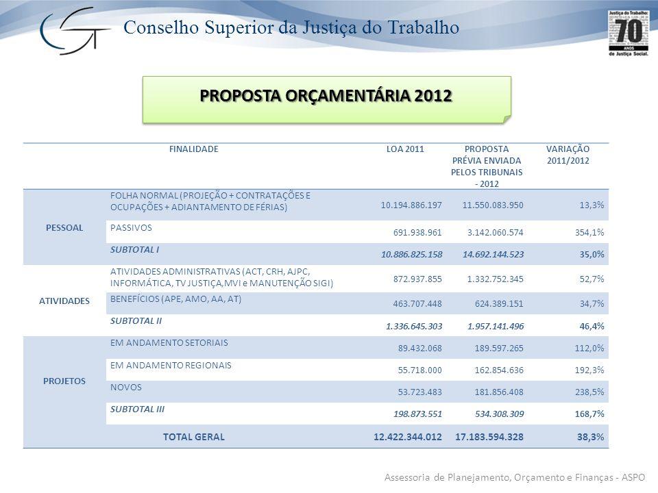 Conselho Superior da Justiça do Trabalho Assessoria de Planejamento, Orçamento e Finanças - ASPO PROPOSTA ORÇAMENTÁRIA 2012 FINALIDADELOA 2011PROPOSTA PRÉVIA ENVIADA PELOS TRIBUNAIS - 2012 VARIAÇÃO 2011/2012 PESSOAL FOLHA NORMAL (PROJEÇÃO + CONTRATAÇÕES E OCUPAÇÕES + ADIANTAMENTO DE FÉRIAS) 10.194.886.19711.550.083.95013,3% PASSIVOS 691.938.9613.142.060.574354,1% SUBTOTAL I 10.886.825.15814.692.144.52335,0% ATIVIDADES ATIVIDADES ADMINISTRATIVAS (ACT, CRH, AJPC, INFORMÁTICA, TV JUSTIÇA,MVI e MANUTENÇÃO SIGI) 872.937.8551.332.752.34552,7% BENEFÍCIOS (APE, AMO, AA, AT) 463.707.448624.389.15134,7% SUBTOTAL II 1.336.645.3031.957.141.49646,4% PROJETOS EM ANDAMENTO SETORIAIS 89.432.068189.597.265112,0% EM ANDAMENTO REGIONAIS 55.718.000162.854.636192,3% NOVOS 53.723.483181.856.408238,5% SUBTOTAL III 198.873.551534.308.309168,7% TOTAL GERAL12.422.344.01217.183.594.32838,3%
