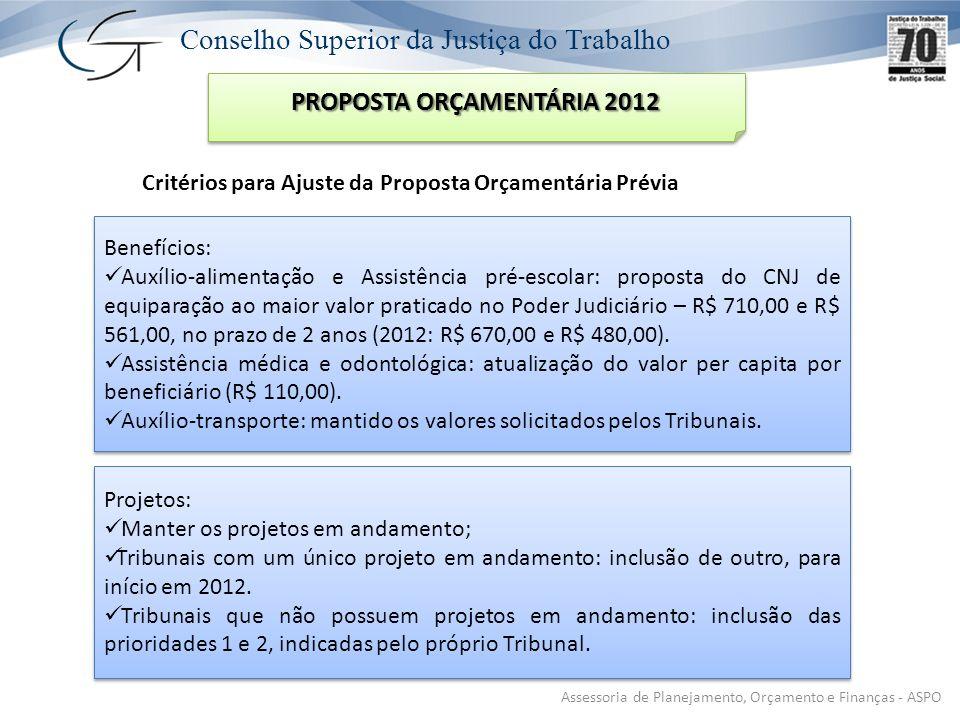 Conselho Superior da Justiça do Trabalho Critérios para Ajuste da Proposta Orçamentária Prévia Assessoria de Planejamento, Orçamento e Finanças - ASPO PROPOSTA ORÇAMENTÁRIA 2012 Benefícios: Auxílio-alimentação e Assistência pré-escolar: proposta do CNJ de equiparação ao maior valor praticado no Poder Judiciário – R$ 710,00 e R$ 561,00, no prazo de 2 anos (2012: R$ 670,00 e R$ 480,00).