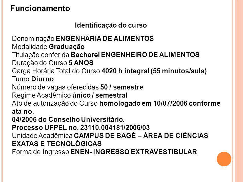 Identificação do curso Funcionamento Denominação ENGENHARIA DE ALIMENTOS Modalidade Graduação Titulação conferida Bacharel ENGENHEIRO DE ALIMENTOS Dur