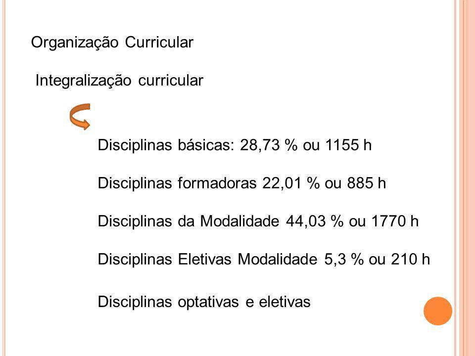 Organização Curricular Integralização curricular Disciplinas básicas: 28,73 % ou 1155 h Disciplinas formadoras 22,01 % ou 885 h Disciplinas da Modalid