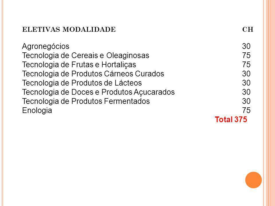 ELETIVAS MODALIDADE CH Agronegócios 30 Tecnologia de Cereais e Oleaginosas 75 Tecnologia de Frutas e Hortaliças 75 Tecnologia de Produtos Cárneos Cura