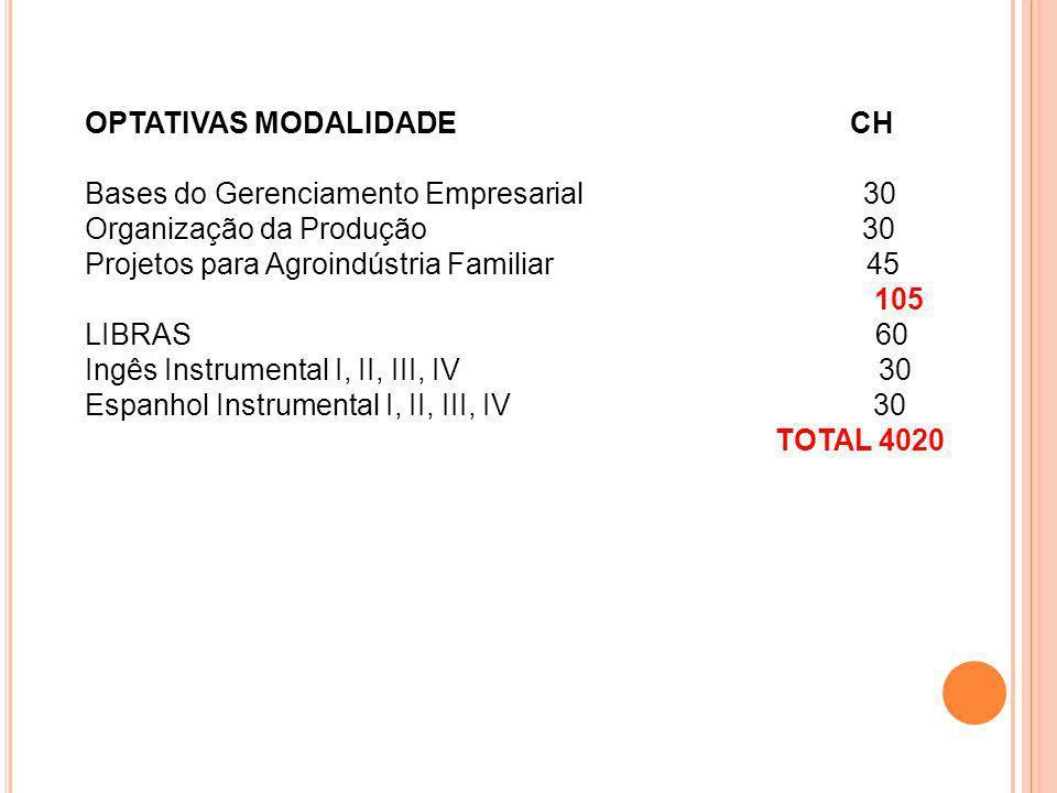 OPTATIVAS MODALIDADE CH Bases do Gerenciamento Empresarial 30 Organização da Produção 30 Projetos para Agroindústria Familiar 45 105 LIBRAS 60 Ingês I