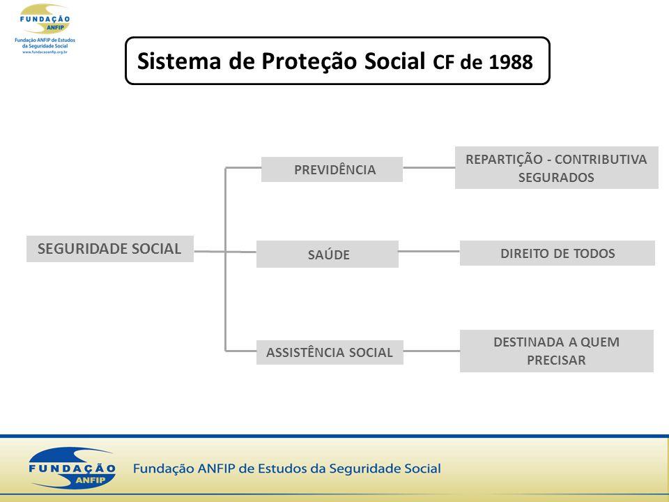 Sistema de Proteção Social CF de 1988 SEGURIDADE SOCIAL REPARTIÇÃO - CONTRIBUTIVA SEGURADOS DIREITO DE TODOS DESTINADA A QUEM PRECISAR ASSISTÊNCIA SOCIAL SAÚDE PREVIDÊNCIA