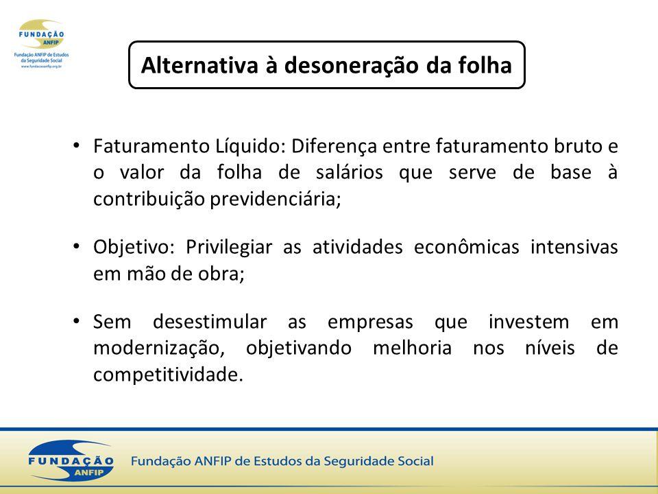 Faturamento Líquido: Diferença entre faturamento bruto e o valor da folha de salários que serve de base à contribuição previdenciária; Objetivo: Privi