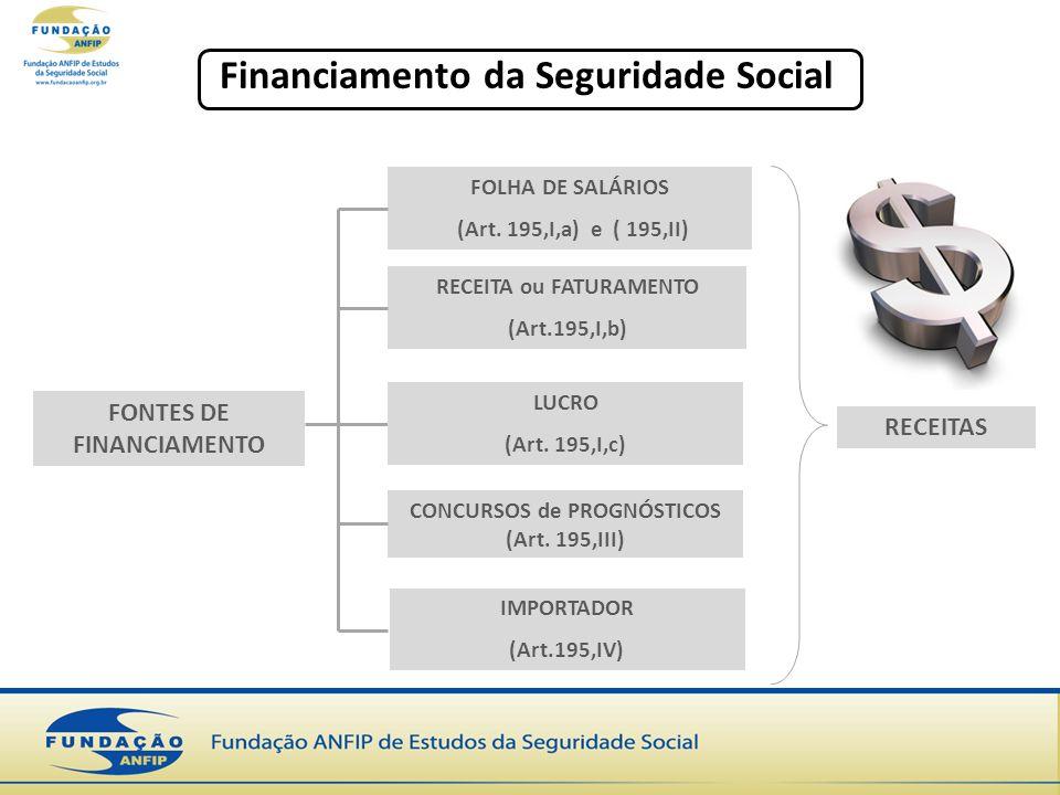 Financiamento da Seguridade Social FONTES DE FINANCIAMENTO RECEITA ou FATURAMENTO (Art.195,I,b) FOLHA DE SALÁRIOS (Art. 195,I,a) e ( 195,II) LUCRO (Ar