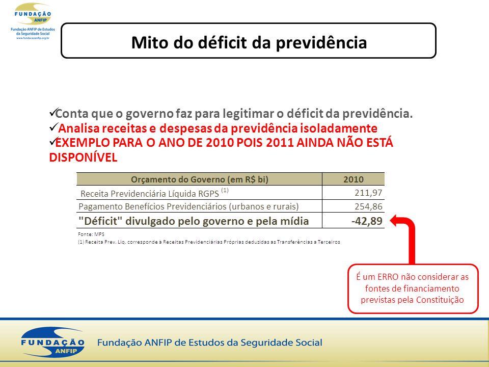 Mito do déficit da previdência Conta que o governo faz para legitimar o déficit da previdência. Analisa receitas e despesas da previdência isoladament