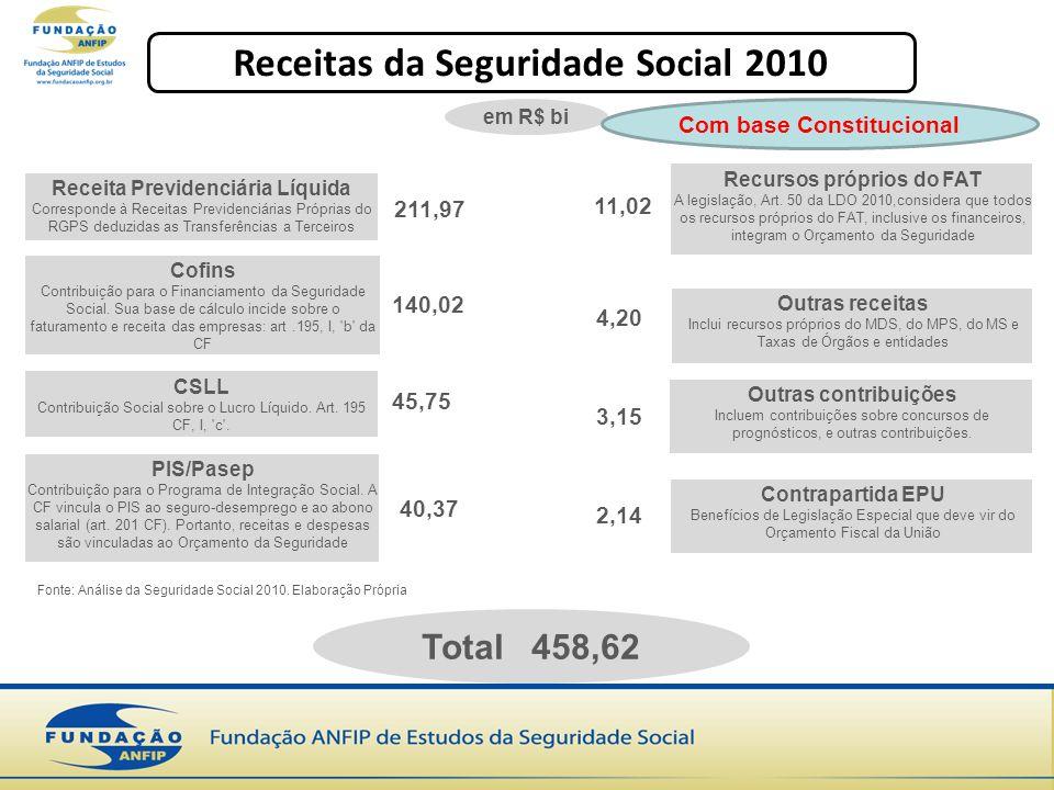 Receita Previdenciária Líquida Corresponde à Receitas Previdenciárias Próprias do RGPS deduzidas as Transferências a Terceiros Cofins Contribuição para o Financiamento da Seguridade Social.