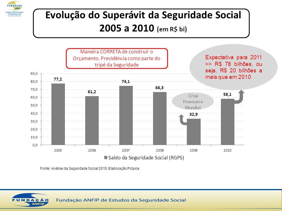 Crise Financeira Mundial Expectativa para 2011 >> R$ 78 bilhões, ou seja, R$ 20 bilhões a mais que em 2010 Fonte: Análise da Seguridade Social 2010. E