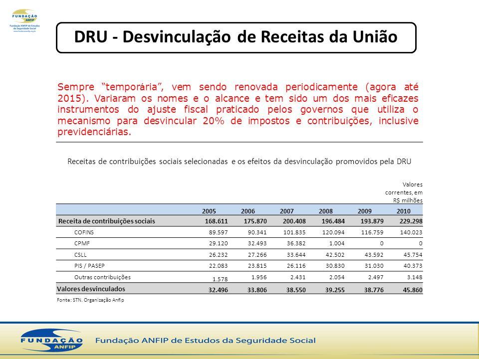 DRU - Desvinculação de Receitas da União Receitas de contribuições sociais selecionadas e os efeitos da desvinculação promovidos pela DRU Valores correntes, em R$ milhões 200520062007200820092010 Receita de contribuições sociais168.611175.870200.408196.484193.879229.298 COFINS89.59790.341101.835120.094116.759140.023 CPMF29.12032.49336.3821.00400 CSLL26.23227.26633.64442.50243.59245.754 PIS / PASEP22.08323.81526.11630.83031.03040.373 Outras contribuições 1.578 1.9562.4312.0542.4973.148 Valores desvinculados 32.49633.80638.55039.25538.77645.860 Fonte: STN.