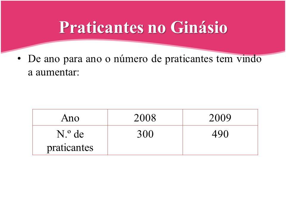 Praticantes no Ginásio De ano para ano o número de praticantes tem vindo a aumentar: Ano20082009 N.º de praticantes 300490