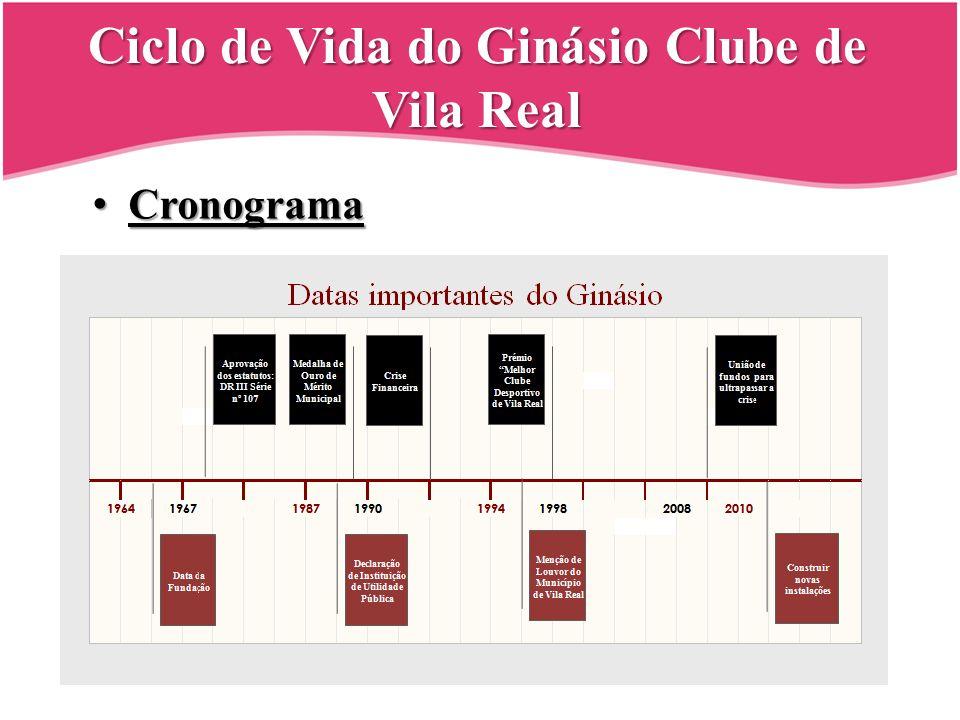 Ciclo de Vida do Ginásio Clube de Vila Real Cronograma Cronograma