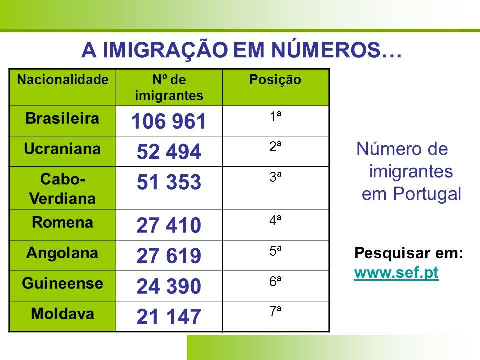 A IMIGRAÇÃO EM NÚMEROS… Número de imigrantes em Portugal NacionalidadeNº de imigrantes Posição Brasileira 106 961 1ª Ucraniana 52 494 2ª Cabo- Verdiana 51 353 3ª Romena 27 410 4ª Angolana 27 619 5ª Guineense 24 390 6ª Moldava 21 147 7ª Pesquisar em: www.sef.pt