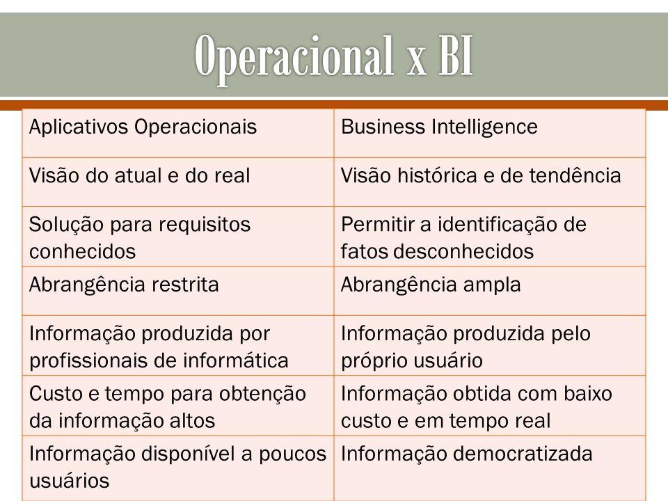 Aplicativos OperacionaisBusiness Intelligence Visão do atual e do realVisão histórica e de tendência Solução para requisitos conhecidos Permitir a ide