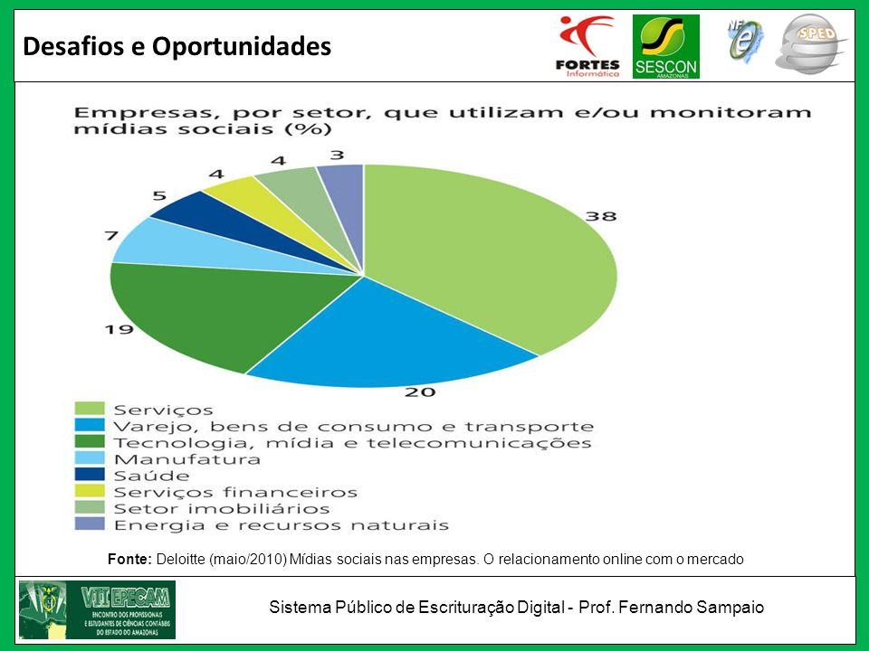 Desafios e Oportunidades Fonte: Deloitte (maio/2010) Mídias sociais nas empresas. O relacionamento online com o mercado Sistema Público de Escrituraçã