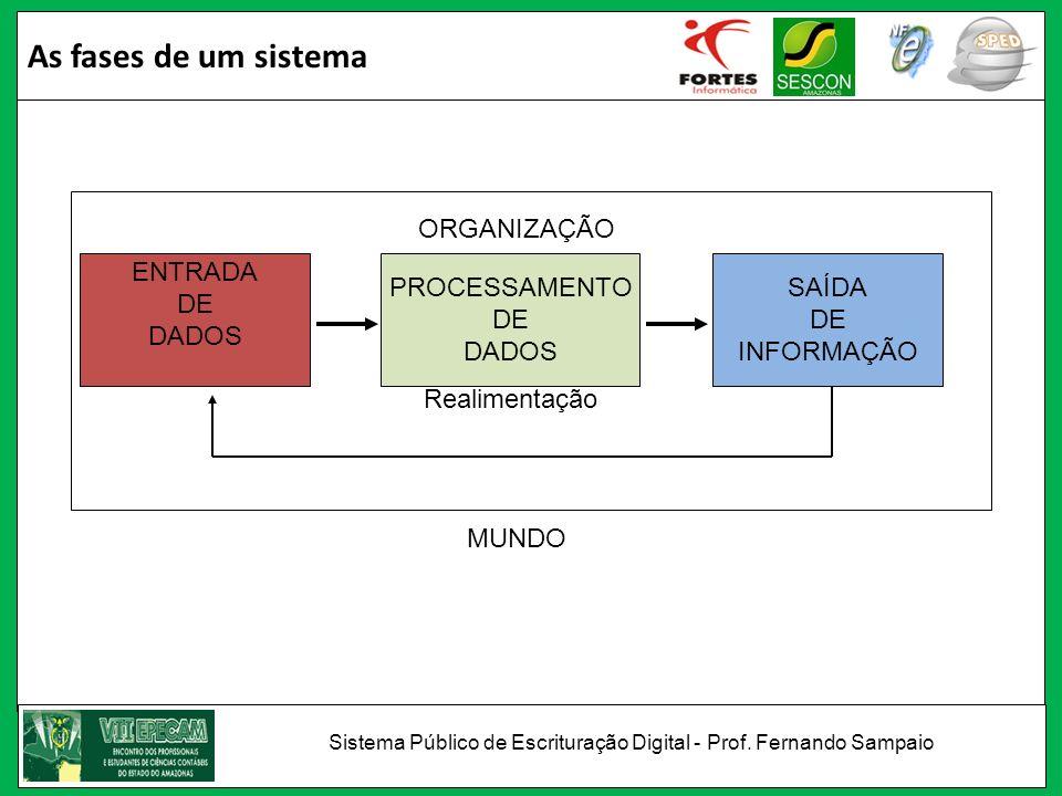 As fases de um sistema ENTRADA DE DADOS PROCESSAMENTO DE DADOS SAÍDA DE INFORMAÇÃO ORGANIZAÇÃO MUNDO Realimentação Sistema Público de Escrituração Dig