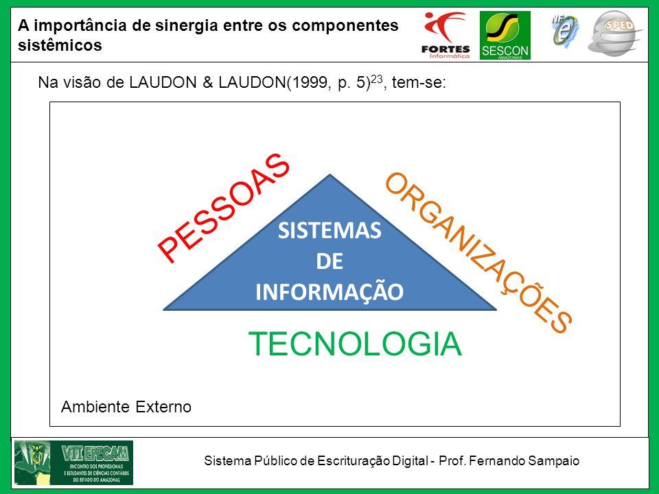 Na visão de LAUDON & LAUDON(1999, p. 5) 23, tem-se: ORGANIZAÇÕES TECNOLOGIA PESSOAS Ambiente Externo SISTEMAS DE INFORMAÇÃO A importância de sinergia