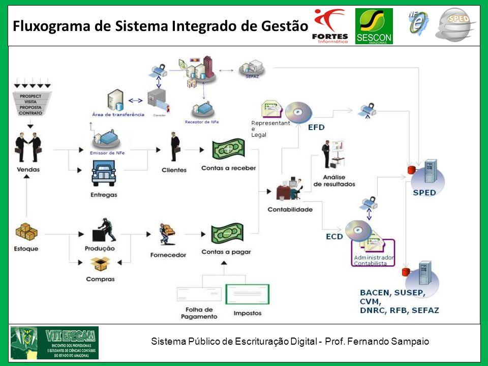 Fluxograma de Sistema Integrado de Gestão Sistema Público de Escrituração Digital - Prof. Fernando Sampaio