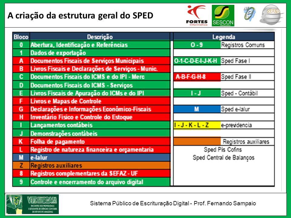 A criação da estrutura geral do SPED Sistema Público de Escrituração Digital - Prof. Fernando Sampaio