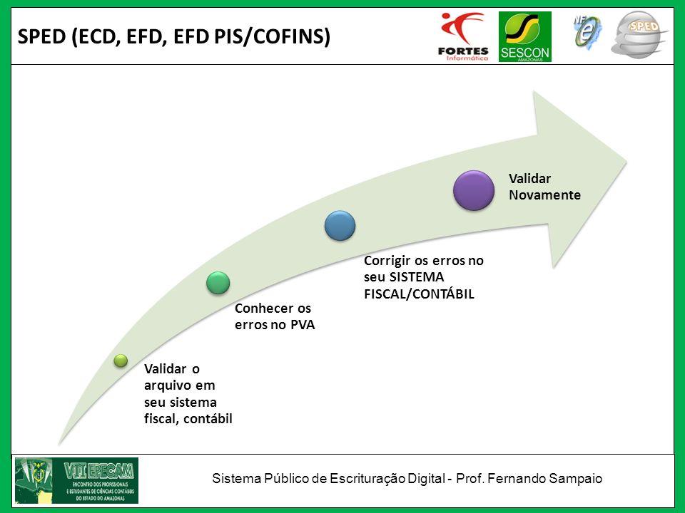 SPED (ECD, EFD, EFD PIS/COFINS) Validar o arquivo em seu sistema fiscal, contábil Conhecer os erros no PVA Corrigir os erros no seu SISTEMA FISCAL/CON